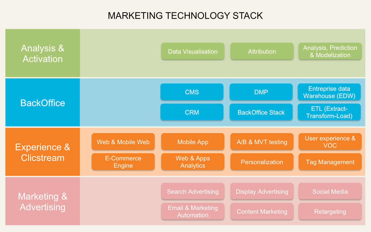 Digital Marketing Technology Stack